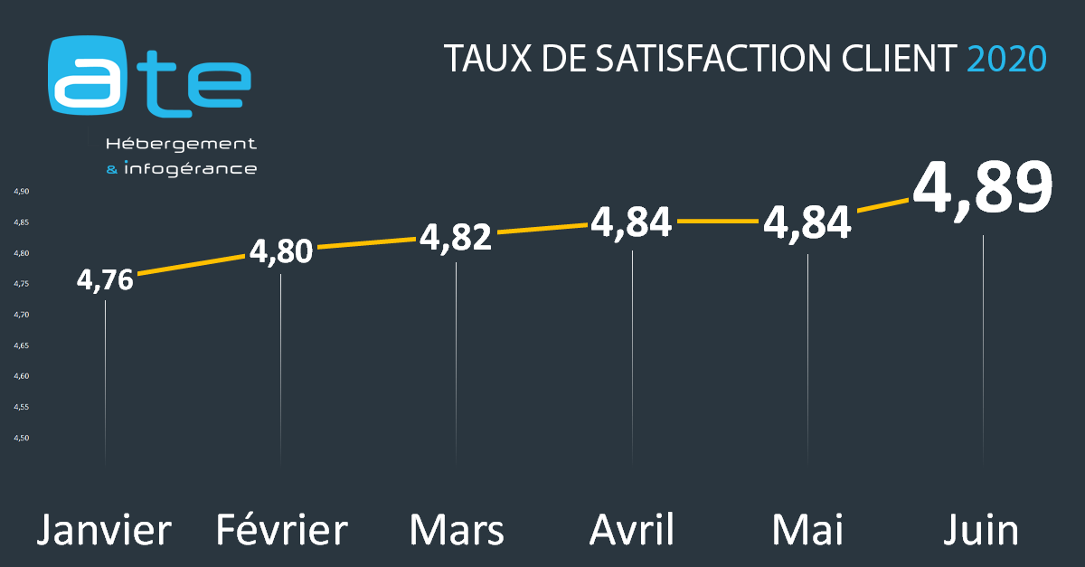 Taux de satisfaction des clients ATE