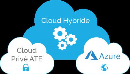 Solution Cloud hybride
